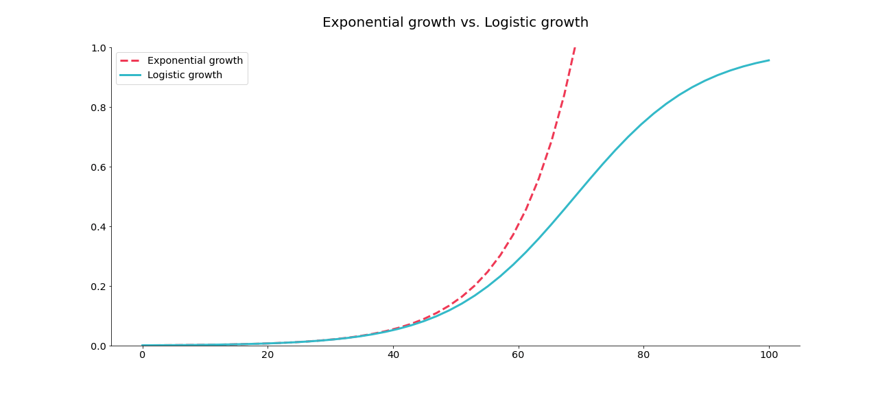Exponential vs Logistic growth