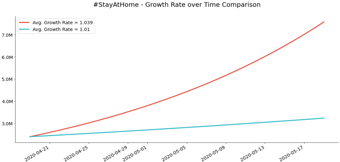 Growth Rate Comparison